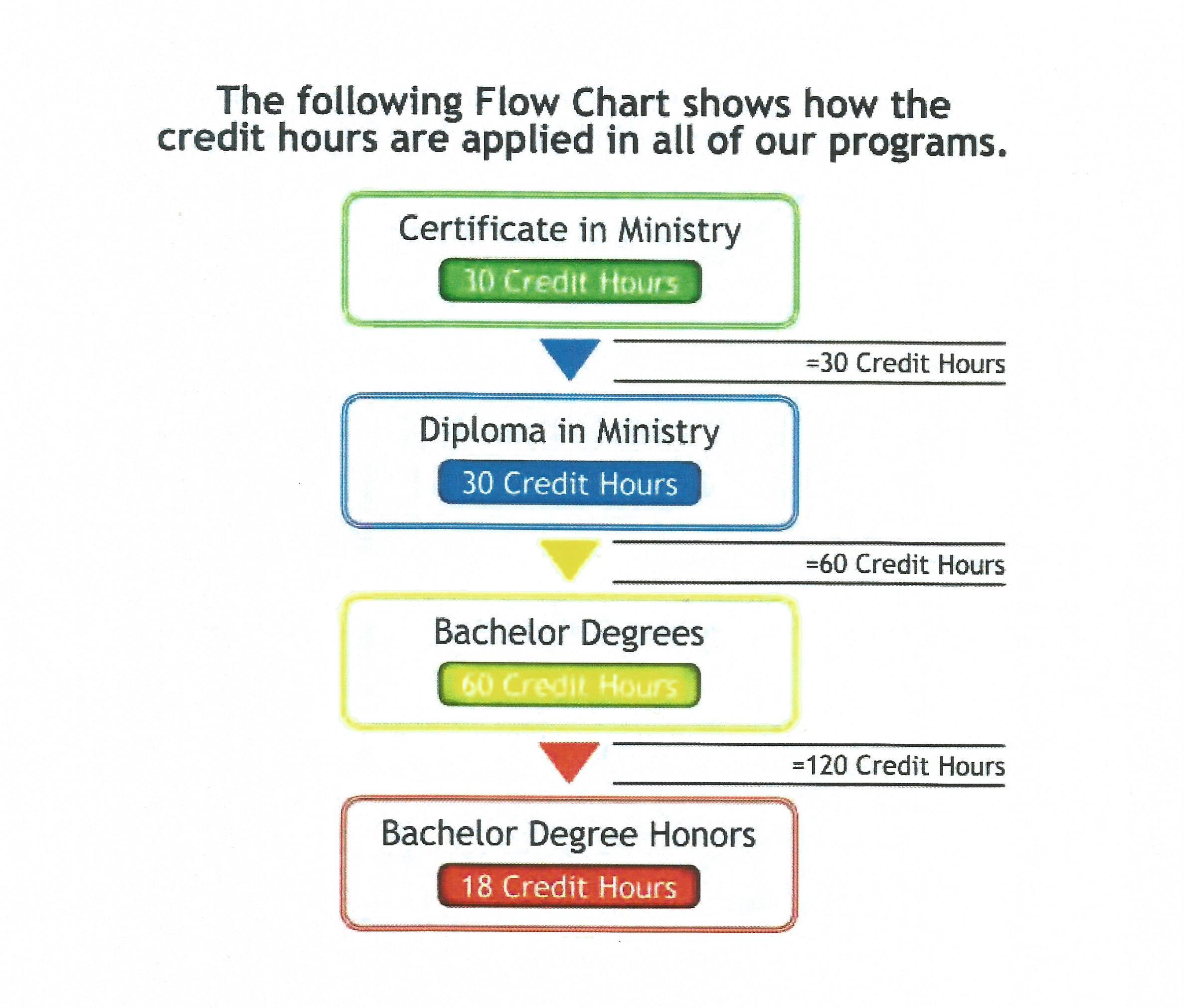 Credit Flow Chart